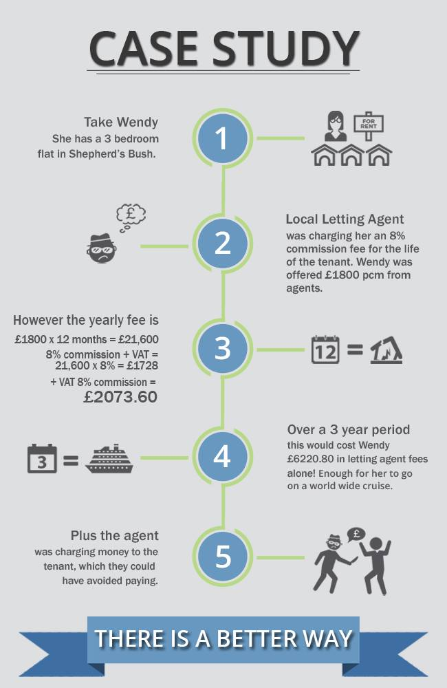 west-london-estates-info-graph